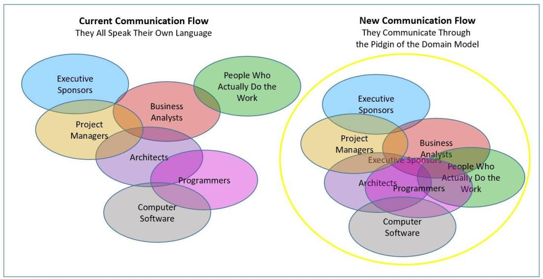 venn_diagram_communication_link_ddd